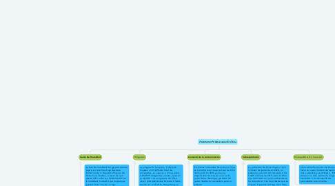 Mind Map: Habitos Inadecuados Para la salud
