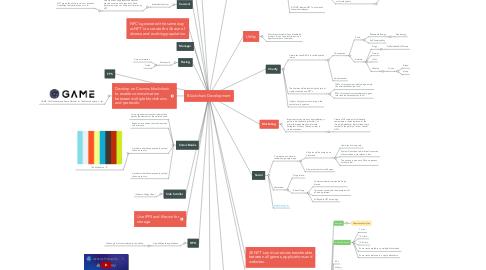 Mind Map: Blockchain Development