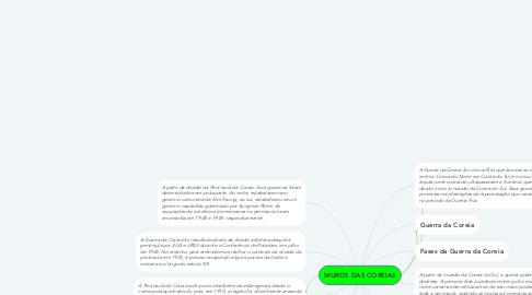 Mind Map: MUROS DAS COREIAS
