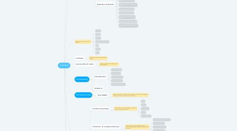 Mind Map: CENIGRAF