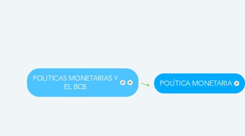 Mind Map: POLITICAS MONETARIAS Y EL BCB