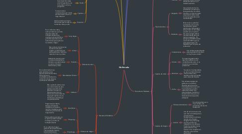 Mind Map: Multimedia