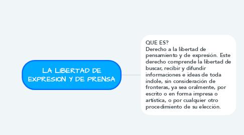 Mind Map: LA LIBERTAD DE EXPRESION Y DE PRENSA