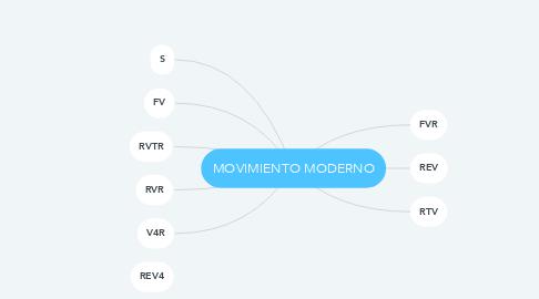 Mind Map: MOVIMIENTO MODERNO