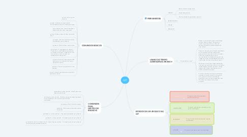 Mind Map: GIT