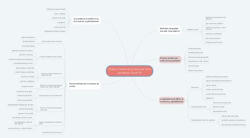 Mind Map: Politica Comercial en tiempos de la pandemia Covid-19
