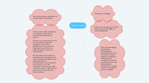 Mind Map: David Ausubel