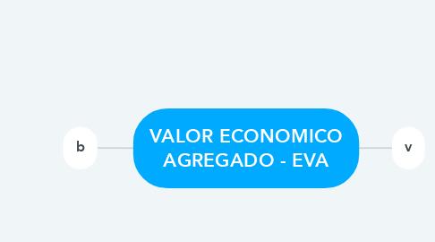 Mind Map: VALOR ECONOMICO AGREGADO - EVA