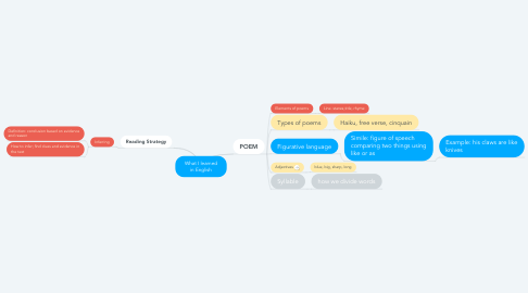 Mind Map: What I learned in English