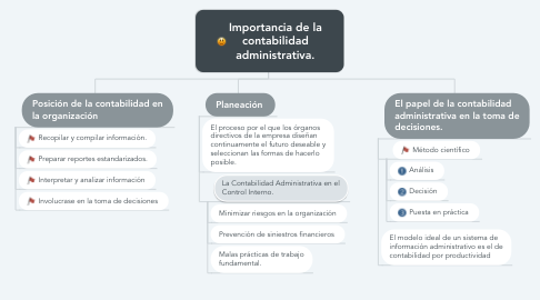 Mind Map: Importancia de la contabilidad administrativa.