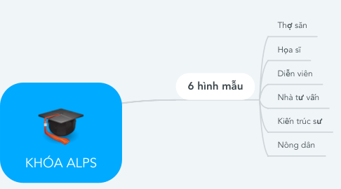 Mind Map: KHÓA ALPS