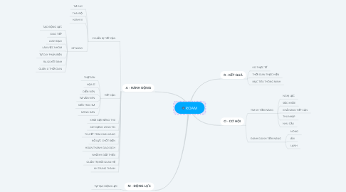 Mind Map: ROAM