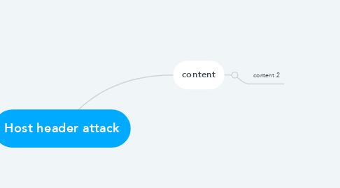 Mind Map: Host header attack