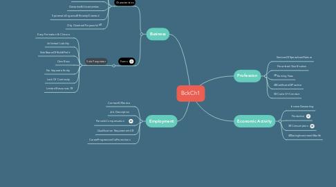 Mind Map: BckCh1