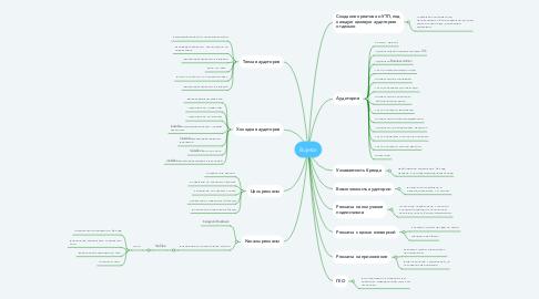Mind Map: Bujetor
