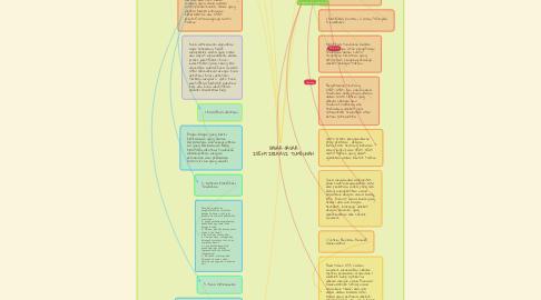 Mind Map: DASAR-DASAR IDENTIFIKASI TUMBUHAN