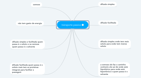 Mind Map: transporte passivo