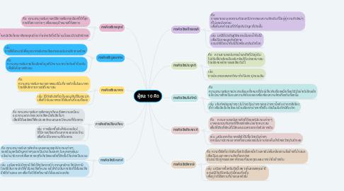 Mind Map: ผู้ชนะ 10 คิด