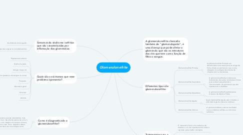 Mind Map: Glomerulonefrite