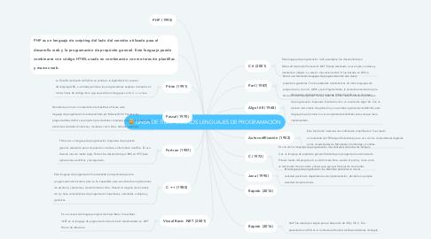 Mind Map: LÍNEA DE TIEMPO DE LOS LENGUAJES DE PROGRAMACIÓN