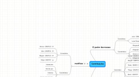 Mind Map: Contribuições