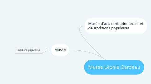 Mind Map: Musée Léonie Gardeau