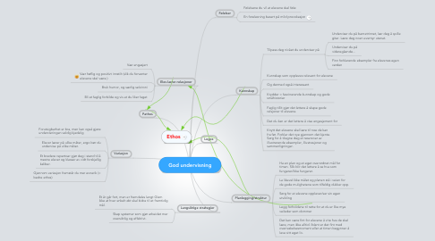 Mind Map: God undervisning