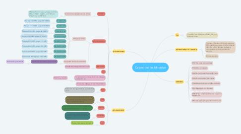 Mind Map: Capacitación Movistar
