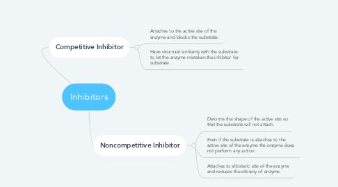 Mind Map: Inhibitors