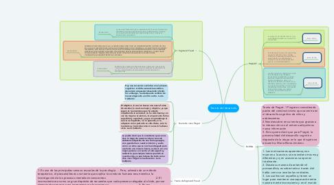 Mind Map: Teorría del desarrolo