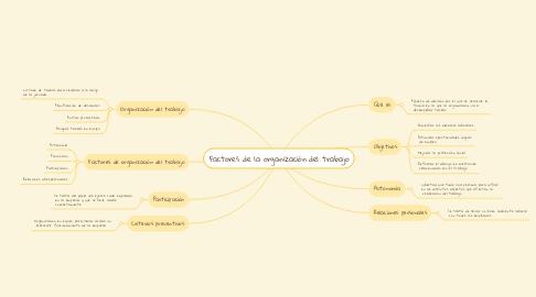 Mind Map: Factores de la organización del trabajo