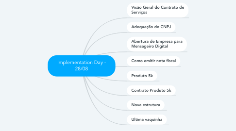 Mind Map: Implementation Day - 28/08