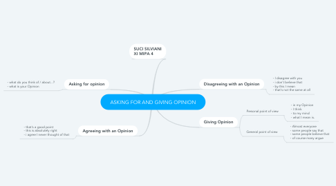 Mind Map: ASKING FOR AND GIVING OPINION
