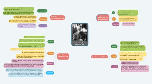 Mind Map: Teoria psicanalítica    Sigmund Freud