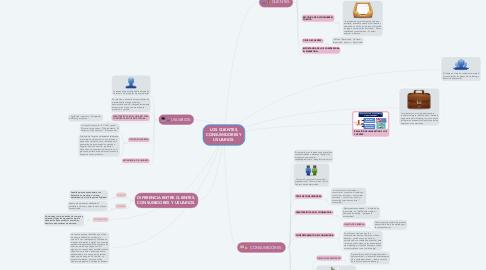 Mind Map: LOS CLIENTES, CONSUMIDORES Y USUARIOS.