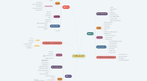 Mind Map: การเปลี่ยนแปลงองค์กร