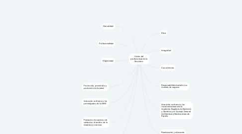 Mind Map: Visión del profesionista de la Nutrición.