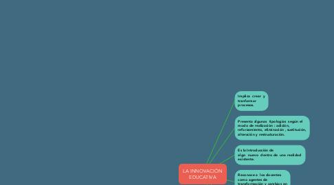 Mind Map: LA INNOVACIÓN EDUCATIVA