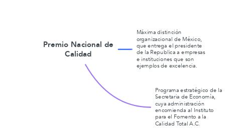 Mind Map: Premio Nacional de Calidad