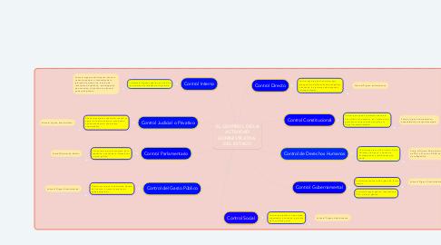 Mind Map: EL CONTROL DE LA ACTIVIDAD ADMINISTRATIVA  DEL ESTADO