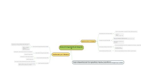 Mind Map: Sistema De Seguridad Social Integrado  (1)