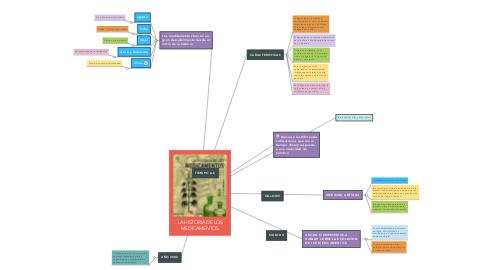 Mind Map: LA HISTORIA DE LOS MEDICAMENTOS