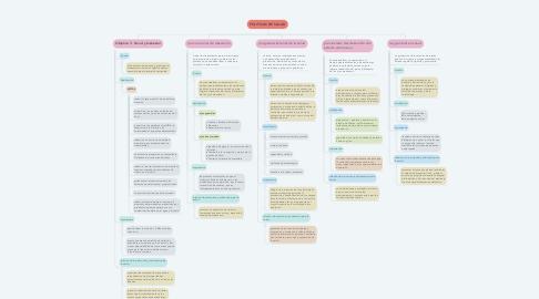 Mind Map: POLITICAS DE SALUD