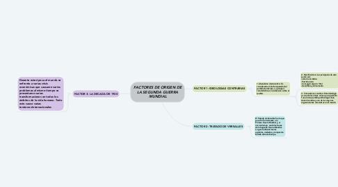 Mind Map: FACTORES DE ORIGEN DE LA SEGUNDA GUERRA MUNDIAL