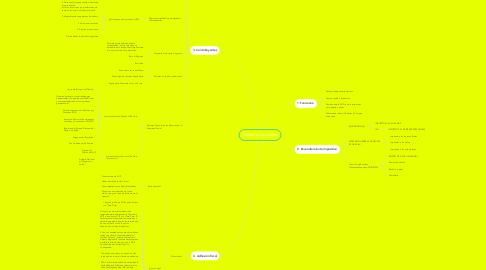 Mind Map: Asistente Impositivo.