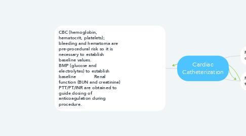 Mind Map: Cardiac Catheterization