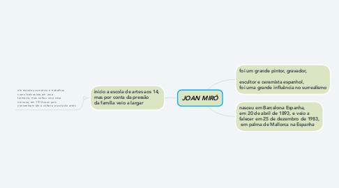 Mind Map: JOAN MIRÓ