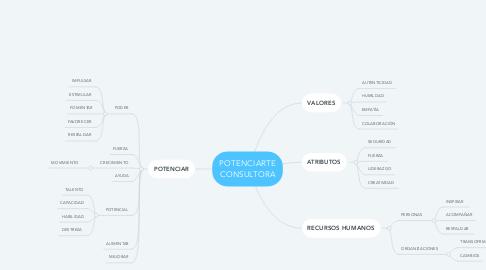 Mind Map: POTENCIARTE CONSULTORA