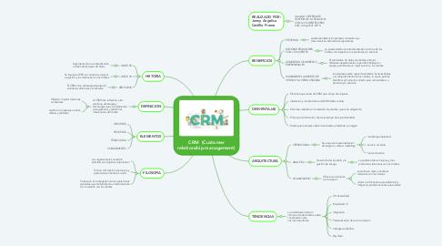Mind Map: CRM  (Customer relationship management)