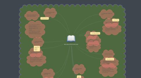 Mind Map: ESCUELAS PSICOLOGICAS